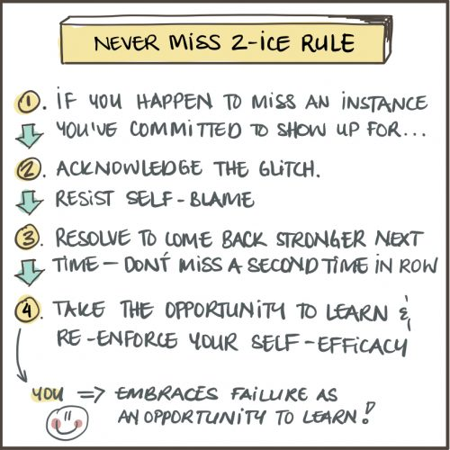 Never Miss 2-Ice Rule
